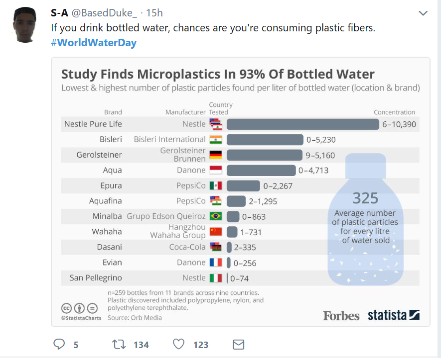 This post highlight plastic particles found in bottled water.