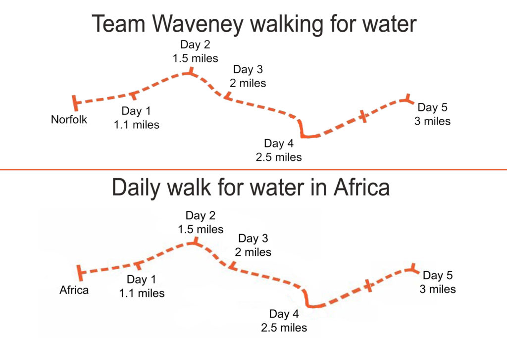 Team Waveney walk for water itinerary